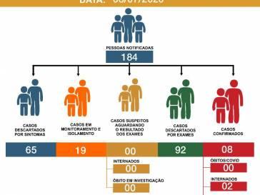 Boletim Epidemiológico do coronavírus em 08/07/20