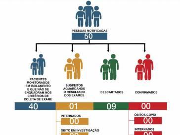 Boletim Epidemiológico do coronavírus em 01/06/20