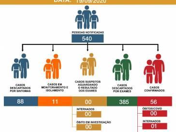 Boletim Epidemiológico do coronavírus em 19/09/20