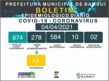 Boletim epidemiológico do coronavírus em 04 04 21