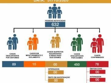 Boletim Epidemiológico do coronavírus em 31/10/20
