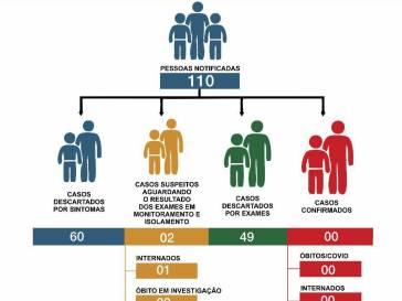 Saúde esclarece informações do Boletim Epidemiológico
