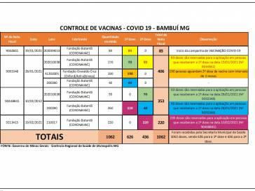 Saúde faz controle de vacinas da Covid-19