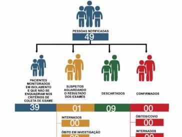Boletim Epidemiológico do coronavírus em 30/05/20