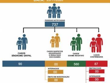 Boletim Epidemiológico do coronavírus em 23/11/20
