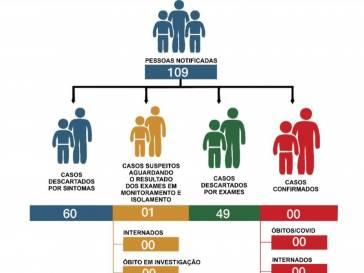 Boletim Epidemiológico do coronavírus em 20/06/20