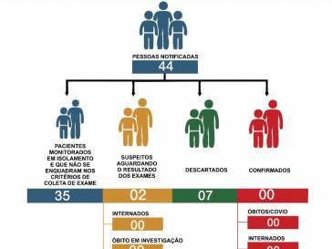 Boletim Epidemiológico do coronavírus em 22/05/20