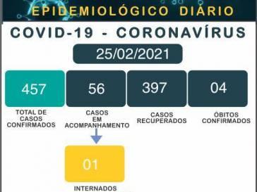 Boletim Epidemiológico do coronavírus em 25/02/21
