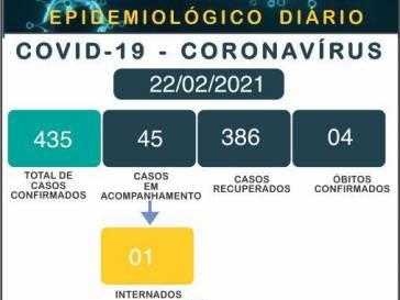 Boletim Epidemiológico do coronavírus em 22/02/21