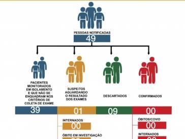 Boletim Epidemiológico do coronavírus em 31/05/20