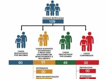 Boletim Epidemiológico do coronavírus em 21/06/20