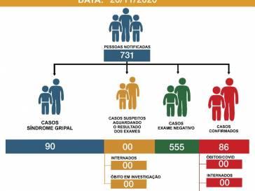 Boletim Epidemiológico do coronavírus em 20/11/20