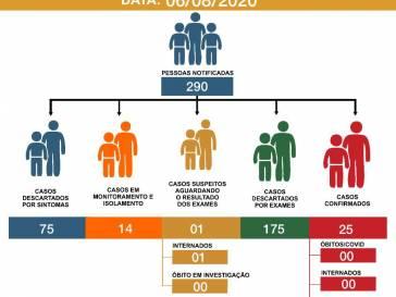 Boletim Epidemiológico do coronavírus em 06/08/20