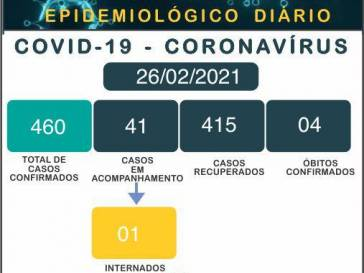 Boletim Epidemiológico do coronavírus em 26/02/21